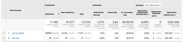 statystyki google analytics