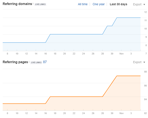 link building process impact on link profile