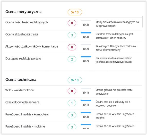 ocena danej strony a miejsce publikacji artykułu sponsorowanego