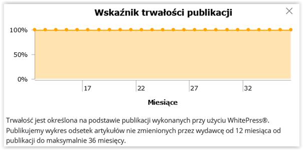 wskaźnik trwałości publikacji artykuł sponsorowany