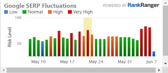 temperatura serpów - aktualizacja czerwiec 2021