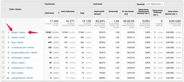 google analytics a kpi w seo