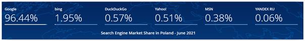 wyszukiwarka google w polsce
