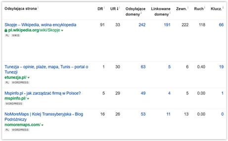 jak dobieramy domeny do linkowania ahrefs