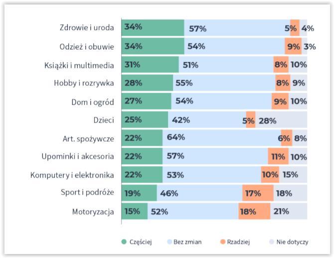 trendy w e-commerce w 2020